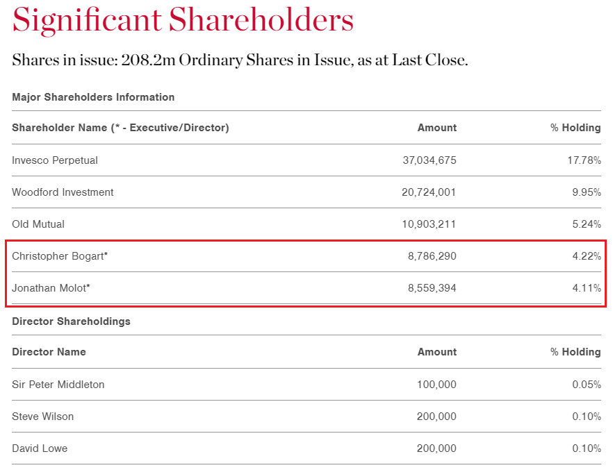 Shareholders1
