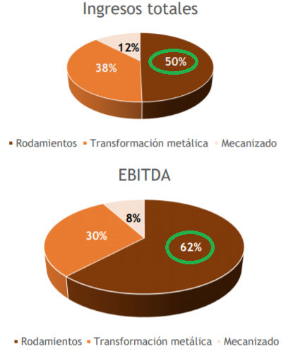 MIX VENTAS Y EBITDA NBI BEARINGS